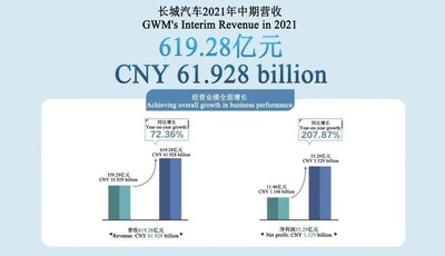 GWM's Revenue in the First Half of 2021 Reached CNY 61.9 Billion